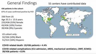 General findings from COVID-19 and CHD registry