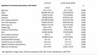 Significant univariate associations with COVID-related death in ACHD