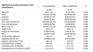 Significant univariate associations with COVID-related complications in ACHD