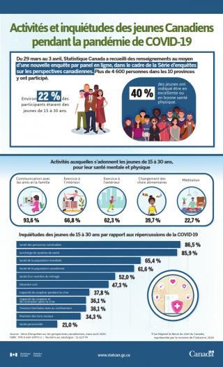 StatistiquesCan: Activités et inquiétudes des jeunes Canadiens pendant la pandémie de COVID-19