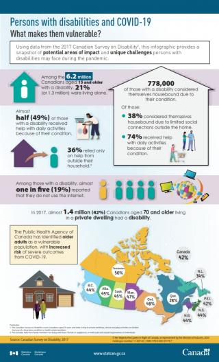 StatsCan: Persons with disabilities and COVID-19